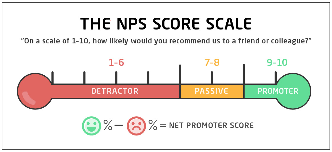The NPS Score Scale: Respondents score from 1 to 10, and an overall rating is obtained by subtracting detractor percentage (1-6) from promoter percentage (9-10)